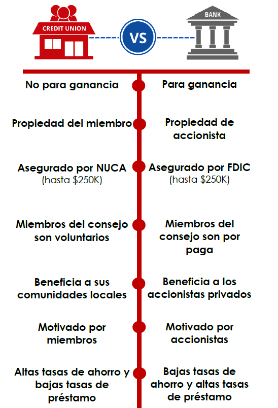 Descrition of the credit union difference in spanish